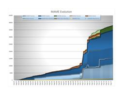 Chart of MAME Development